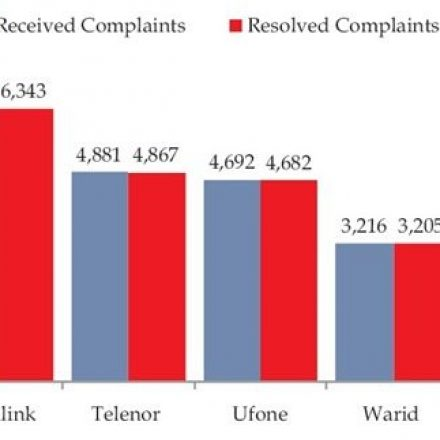 Telecom Consumers Registered 33,310 Complaints With PTA During 2012
