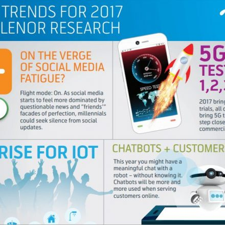 2017 tech trends: The year of AI and social fatigue? says Telenor Research