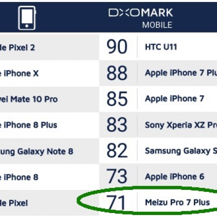 Here is the result of Meizu Pro 7 Plus DxOMark Mobile test