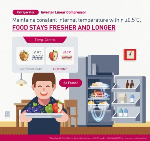 LG INVERTER TECHNOLOGY'S CRITICAL ROLE IN CREATING THE WORLD'S BEST HOME APPLIANCES